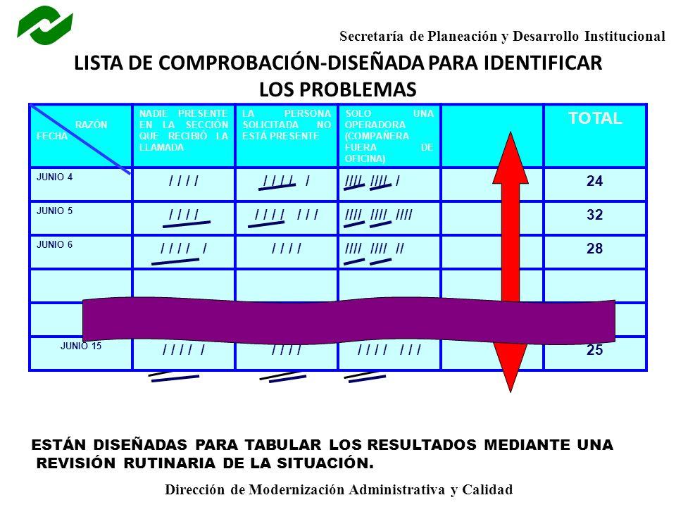 LISTA DE COMPROBACIÓN-DISEÑADA PARA IDENTIFICAR LOS PROBLEMAS