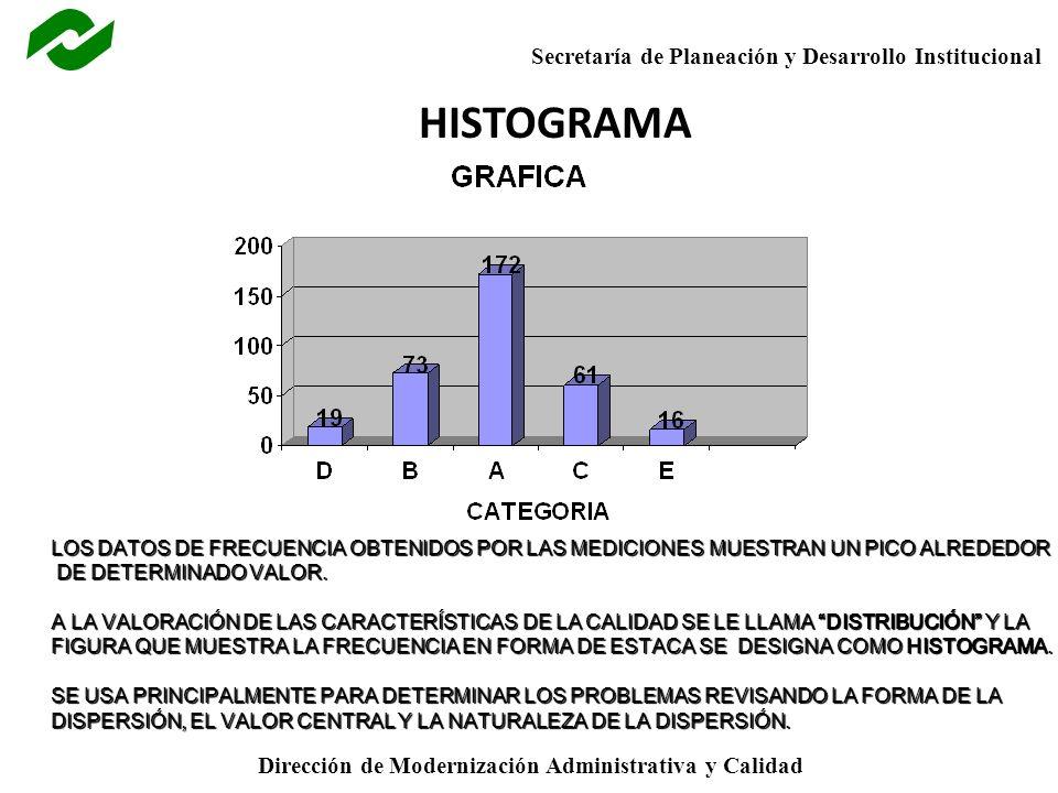 HISTOGRAMA LOS DATOS DE FRECUENCIA OBTENIDOS POR LAS MEDICIONES MUESTRAN UN PICO ALREDEDOR. DE DETERMINADO VALOR.
