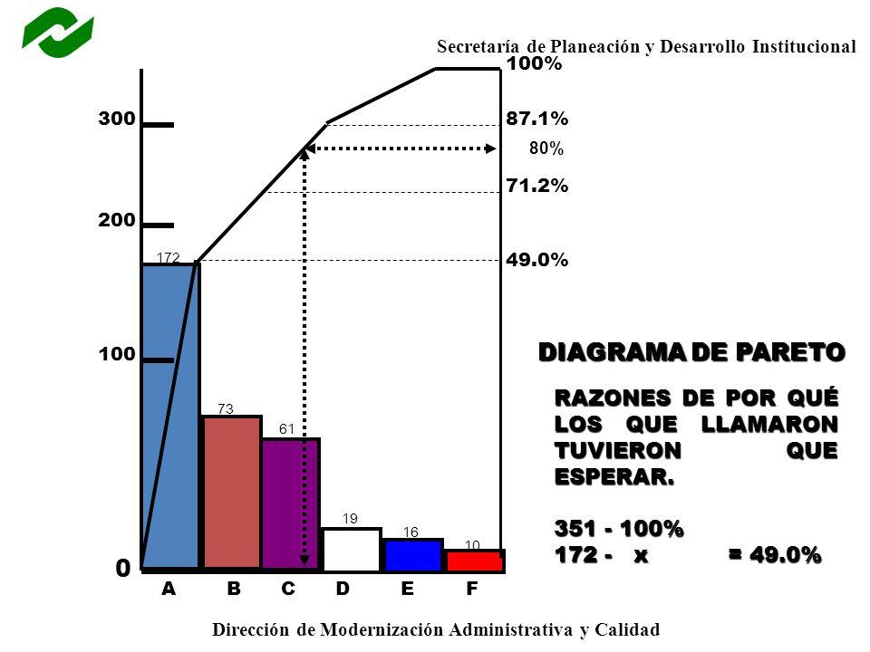 100% 300. 87.1% 80% 71.2% 200. 172. 49.0% 100. DIAGRAMA DE PARETO. RAZONES DE POR QUÉ LOS QUE LLAMARON TUVIERON QUE ESPERAR.