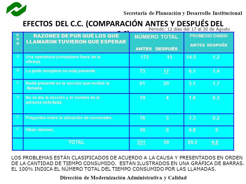 EFECTOS DEL C.C. (COMPARACIÓN ANTES Y DESPUÉS DEL C.C)