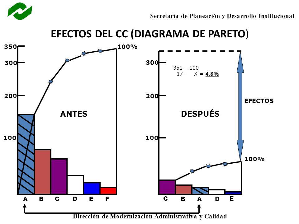 EFECTOS DEL CC (DIAGRAMA DE PARETO)