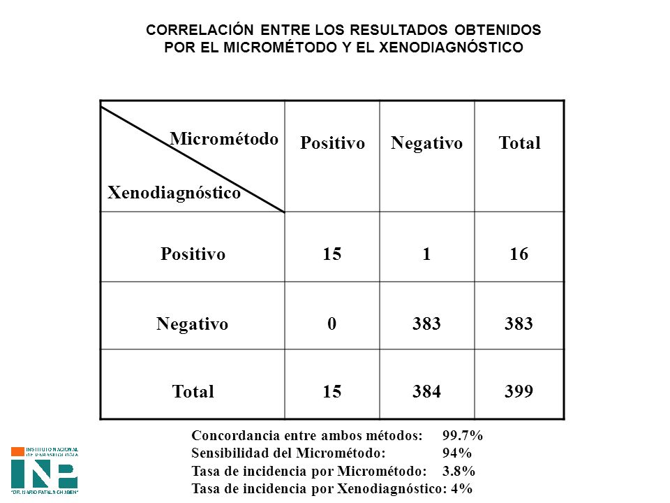 Positivo Negativo Total 15 1 16 383 384 399