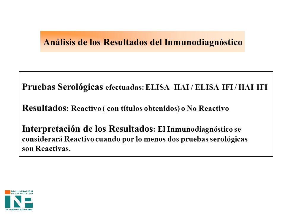 Análisis de los Resultados del Inmunodiagnóstico