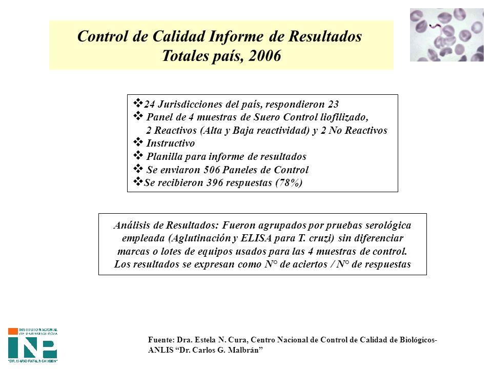 Control de Calidad Informe de Resultados Totales país, 2006