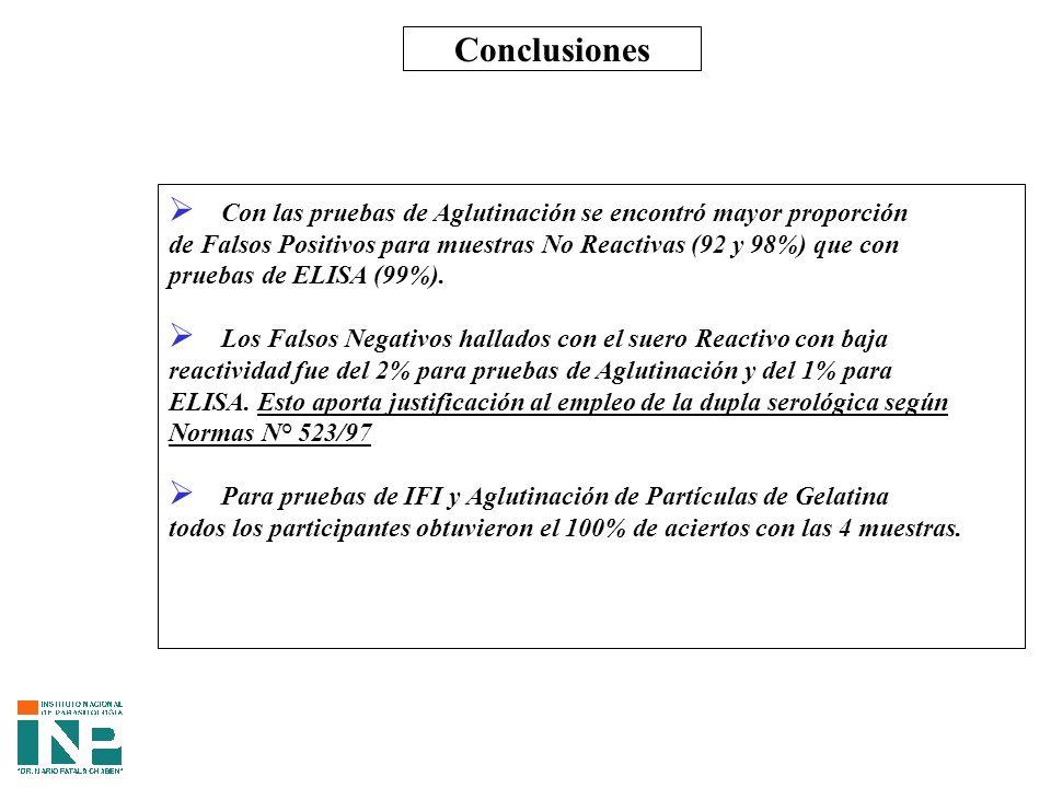 Conclusiones Con las pruebas de Aglutinación se encontró mayor proporción. de Falsos Positivos para muestras No Reactivas (92 y 98%) que con.