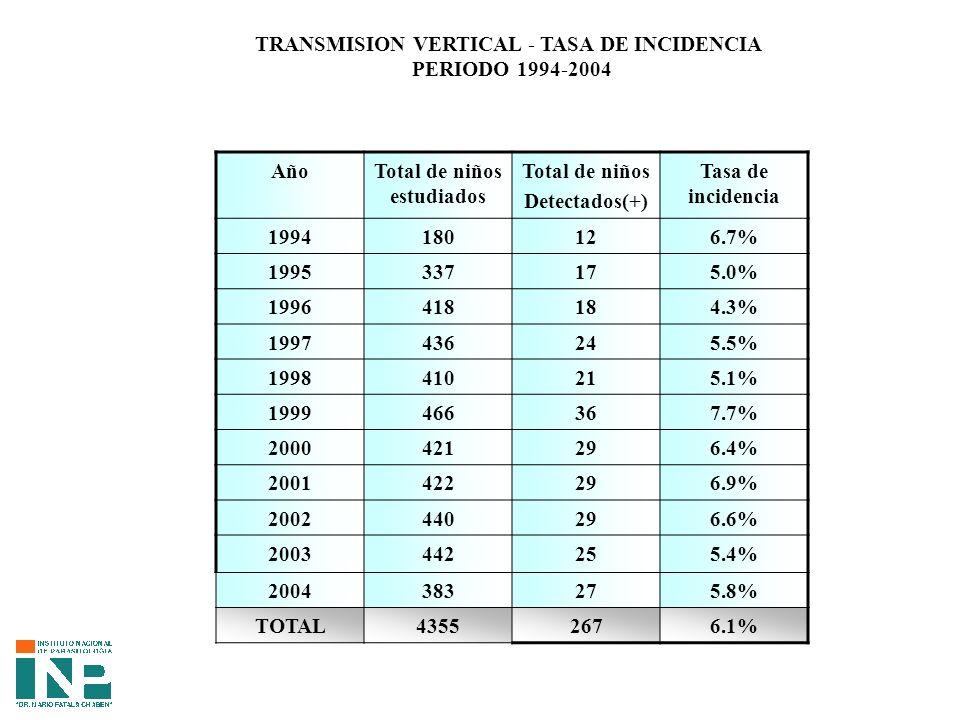 TRANSMISION VERTICAL - TASA DE INCIDENCIA Total de niños estudiados