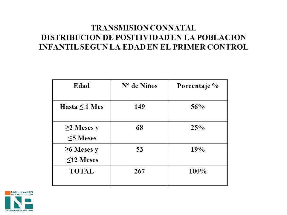 TRANSMISION CONNATAL DISTRIBUCION DE POSITIVIDAD EN LA POBLACION INFANTIL SEGUN LA EDAD EN EL PRIMER CONTROL