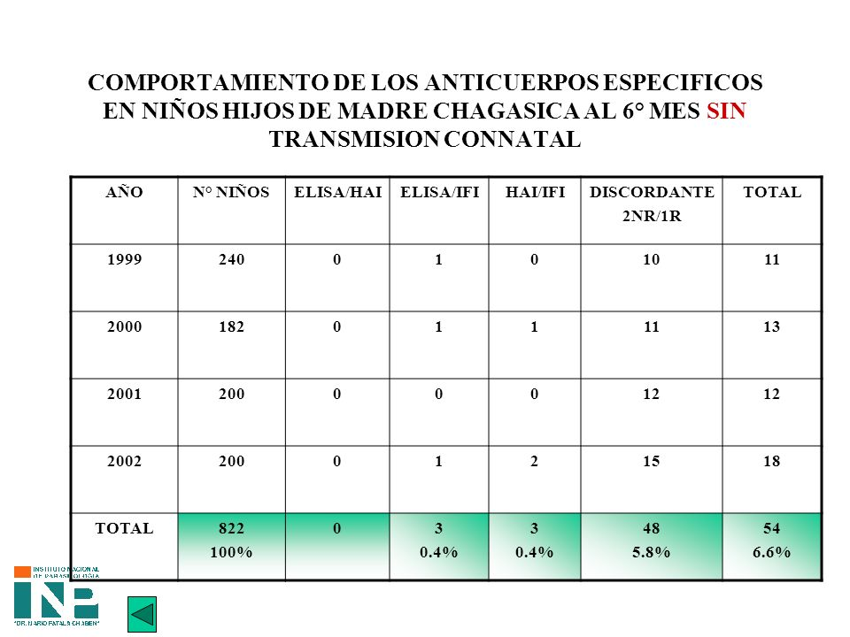 COMPORTAMIENTO DE LOS ANTICUERPOS ESPECIFICOS EN NIÑOS HIJOS DE MADRE CHAGASICA AL 6° MES SIN TRANSMISION CONNATAL