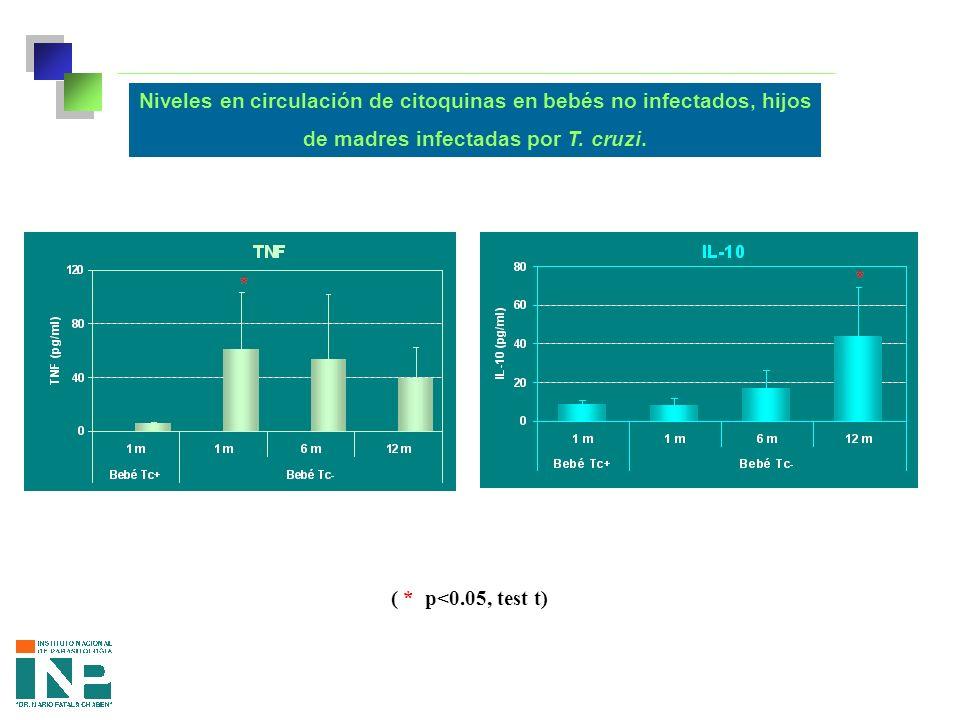 Niveles en circulación de citoquinas en bebés no infectados, hijos