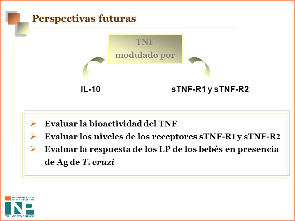 Perspectivas futuras TNF modulado por IL-10 sTNF-R1 y sTNF-R2