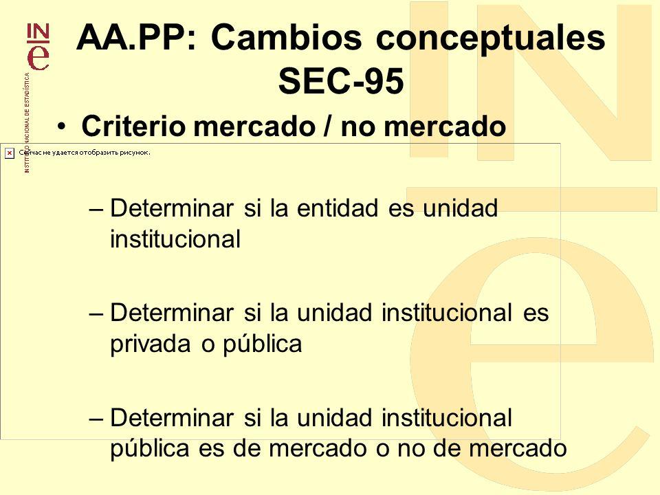 AA.PP: Cambios conceptuales SEC-95