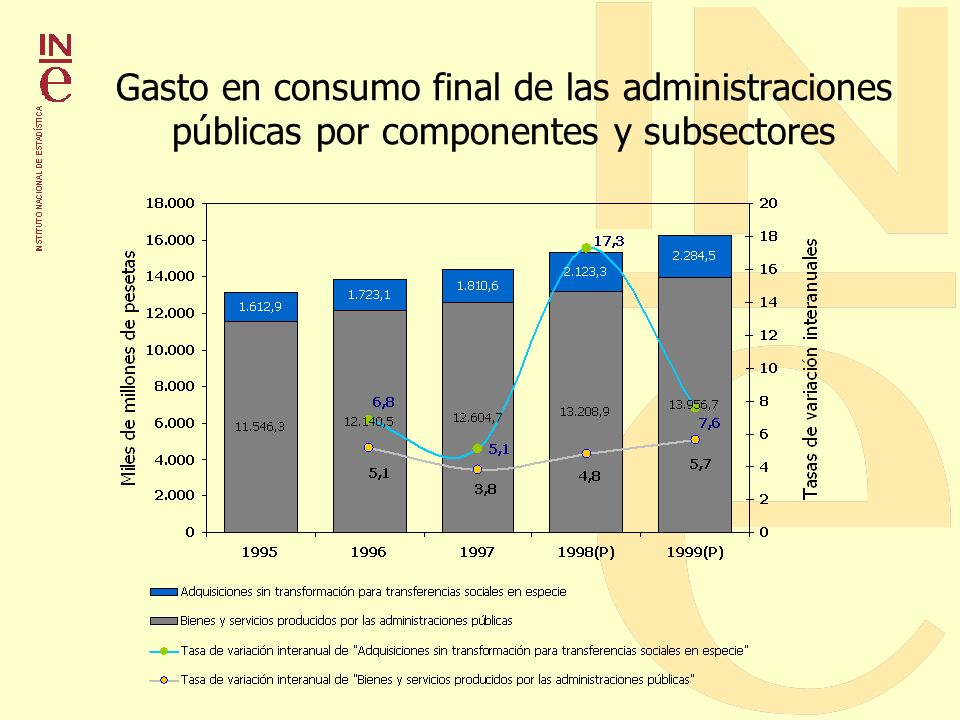 Gasto en consumo final de las administraciones públicas por componentes y subsectores