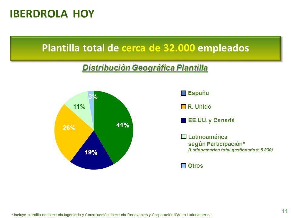 IBERDROLA HOY Plantilla total de cerca de 32.000 empleados