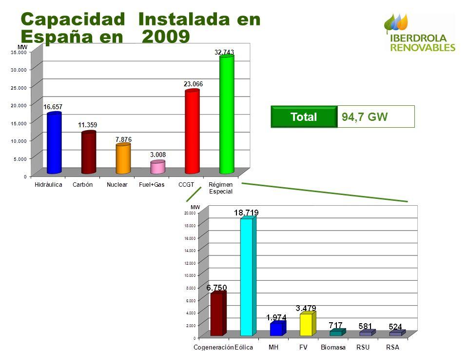 Capacidad Instalada en España en 2009