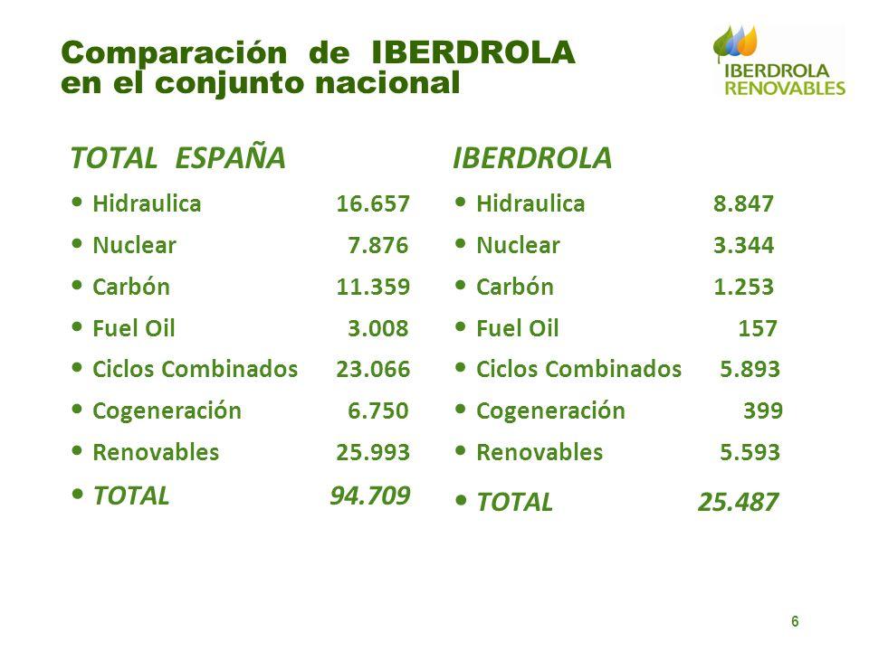 Comparación de IBERDROLA en el conjunto nacional
