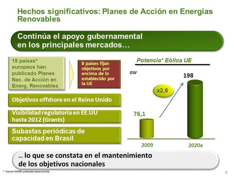 Hechos significativos: Planes de Acción en Energías Renovables