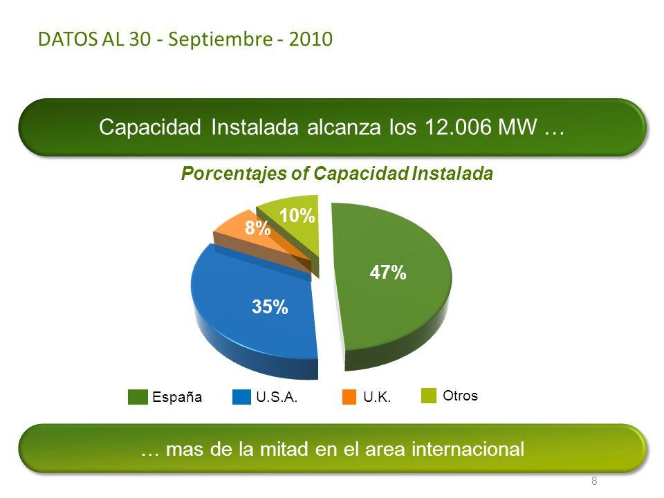 Porcentajes of Capacidad Instalada