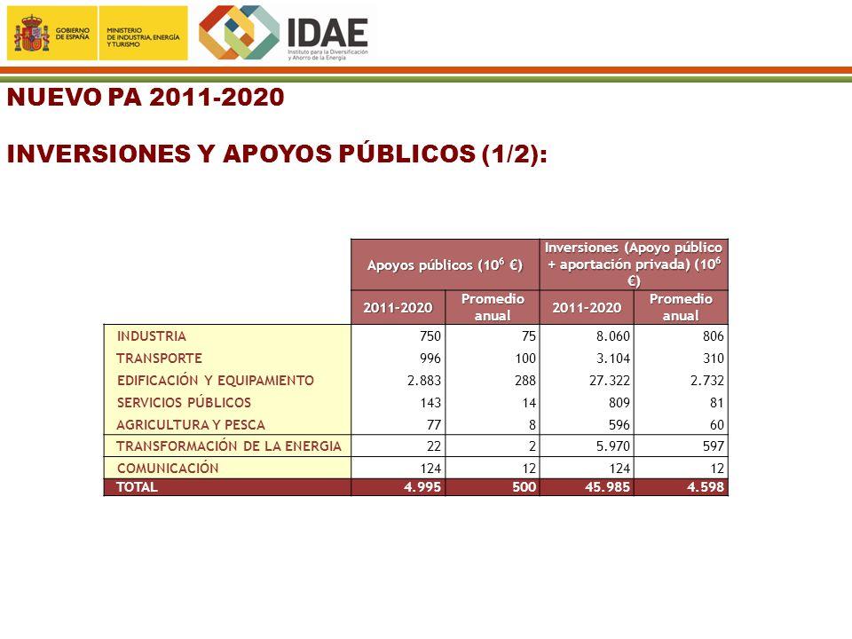 Inversiones (Apoyo público + aportación privada) (106 €)