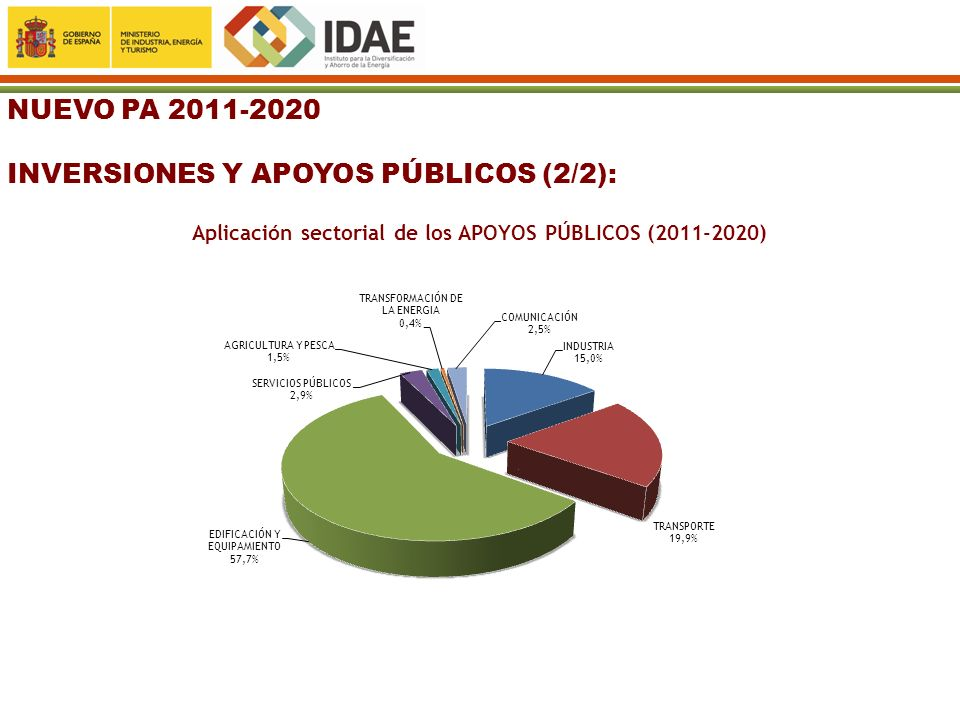 Aplicación sectorial de los APOYOS PÚBLICOS (2011-2020)