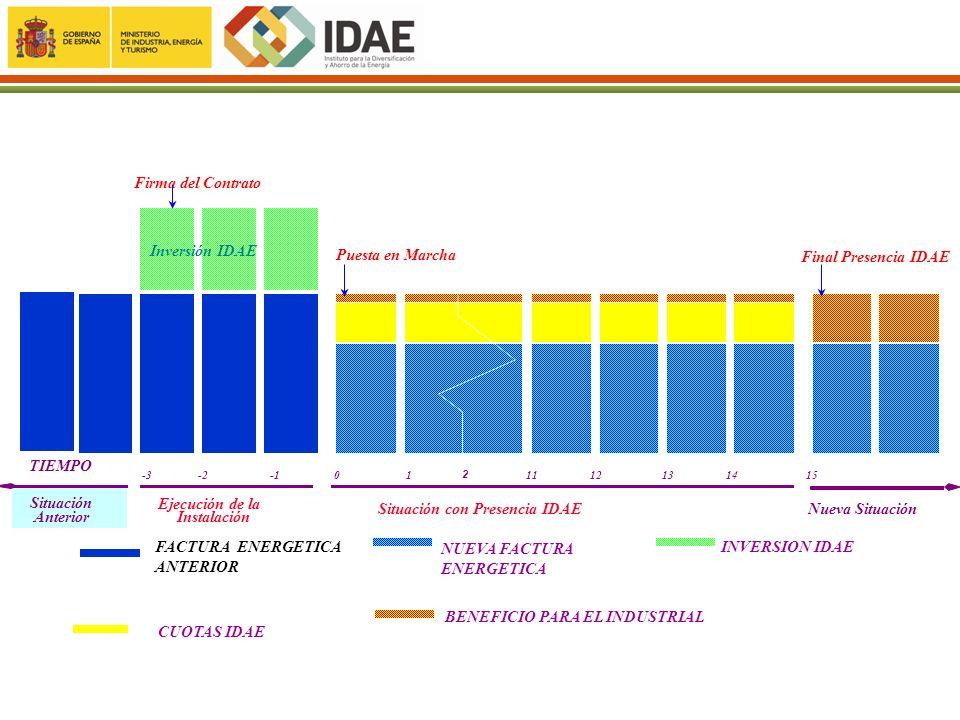 Situación con Presencia IDAE Nueva Situación