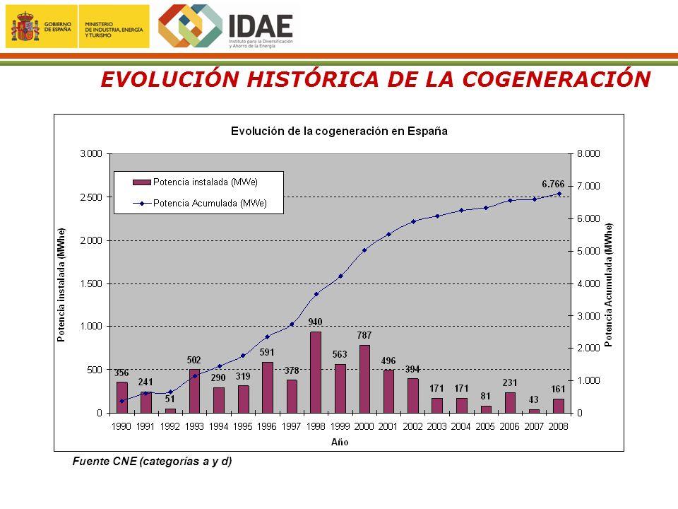 EVOLUCIÓN HISTÓRICA DE LA COGENERACIÓN