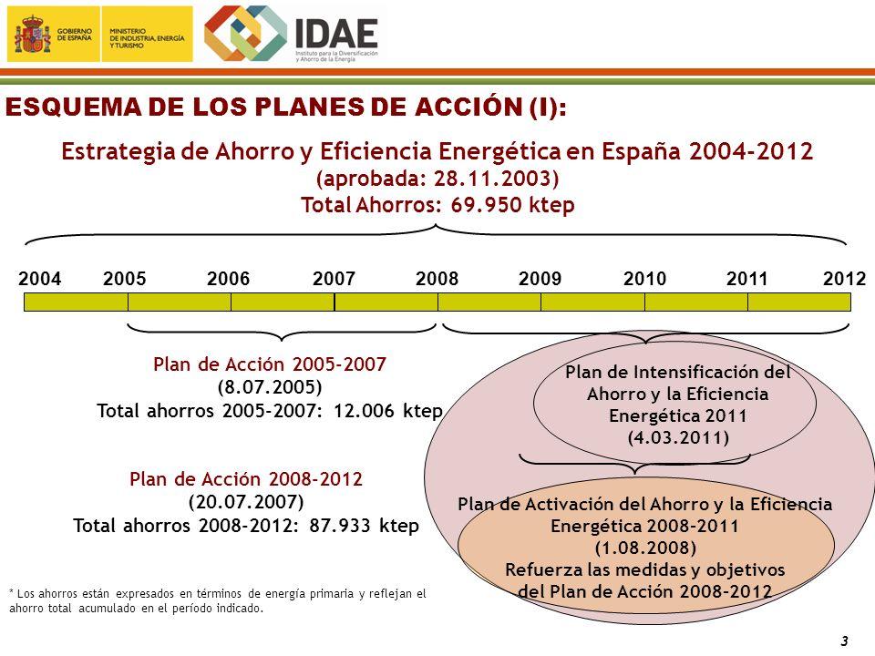 Estrategia de Ahorro y Eficiencia Energética en España 2004-2012