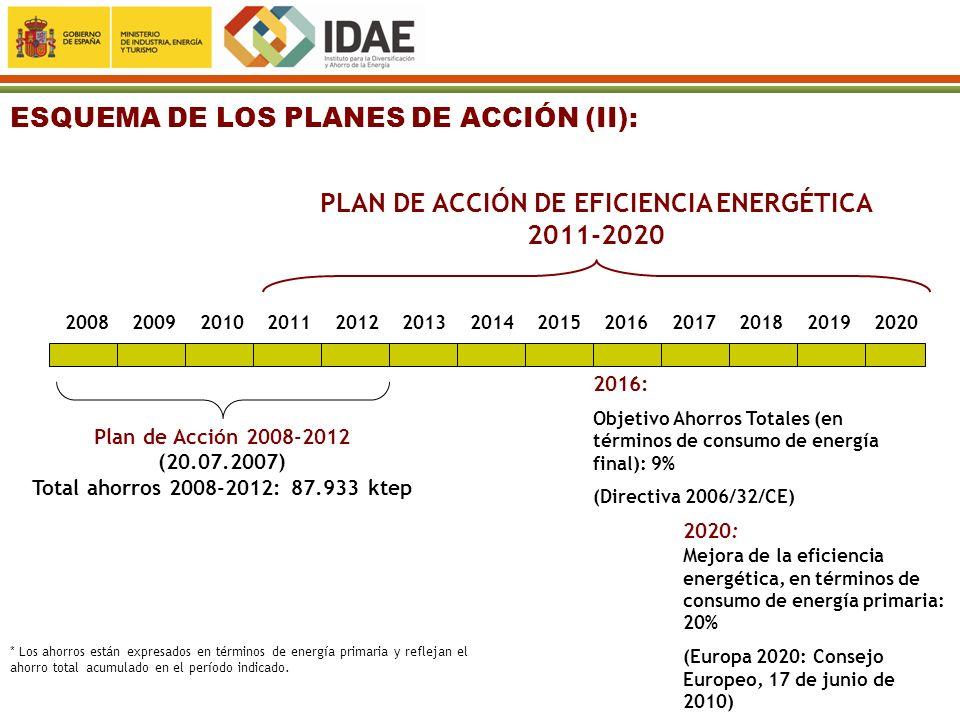 PLAN DE ACCIÓN DE EFICIENCIA ENERGÉTICA 2011-2020