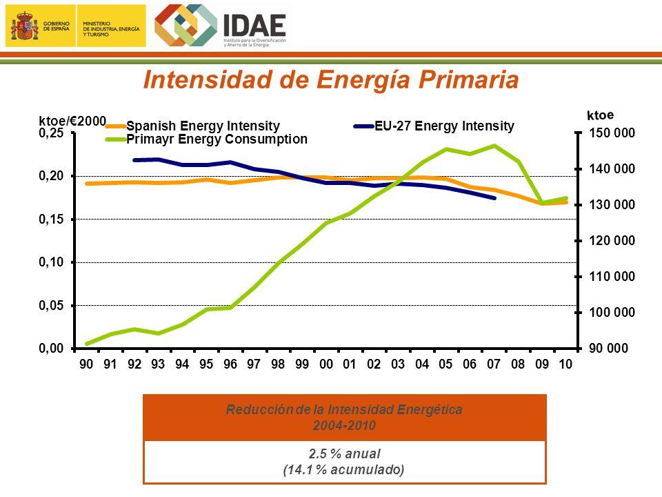 Intensidad de Energía Primaria