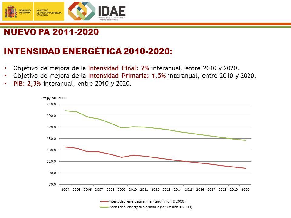 INTENSIDAD ENERGÉTICA 2010-2020: