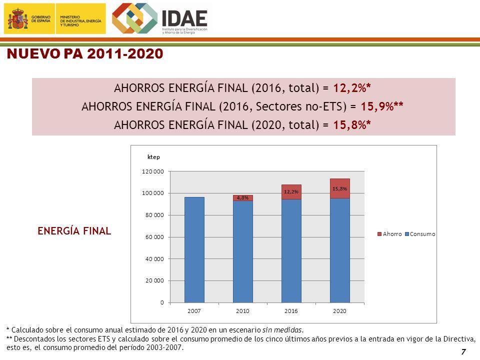 NUEVO PA 2011-2020 AHORROS ENERGÍA FINAL (2016, total) = 12,2%*