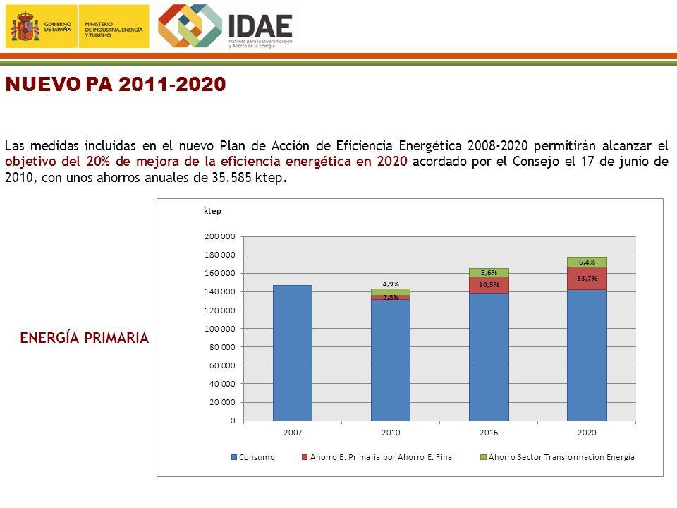 NUEVO PA 2011-2020 ENERGÍA PRIMARIA
