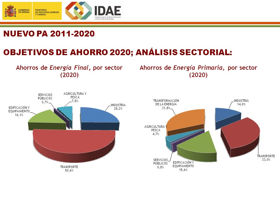 OBJETIVOS DE AHORRO 2020; ANÁLISIS SECTORIAL: