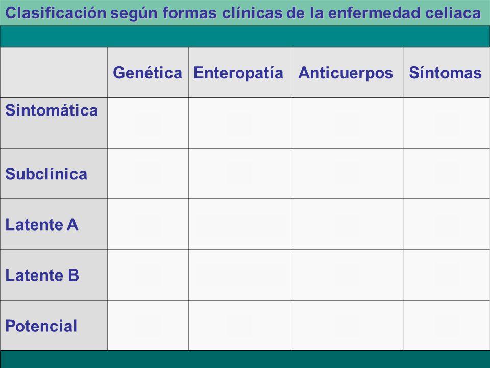 Clasificación según formas clínicas de la enfermedad celiaca