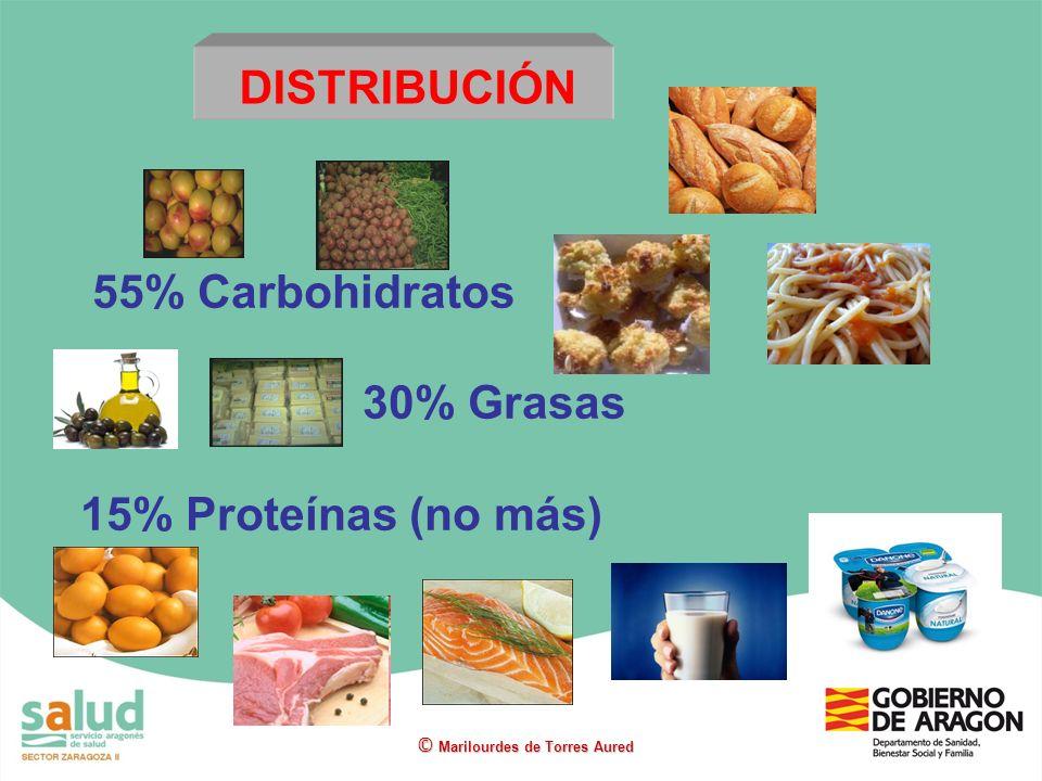 55% Carbohidratos 30% Grasas 15% Proteínas (no más)