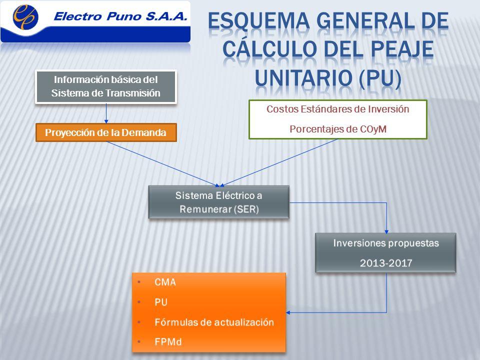 ESQUEMA GENERAL DE CÁLCULO DEL PEAJE UNITARIO (PU)