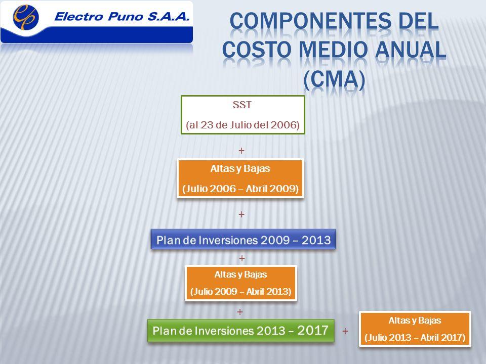 COMPONENTES DEL COSTO MEDIO ANUAL (CMA)