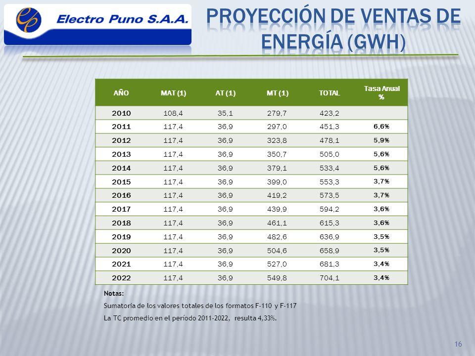PROYECCIÓN DE VENTAS DE ENERGÍA (GWh)