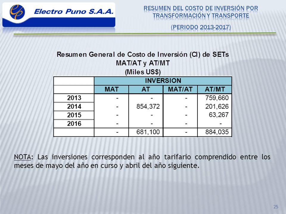 RESUMEN DEL COSTO DE INVERSIÓN POR TRANSFORMACIÓN Y TRANSPORTE