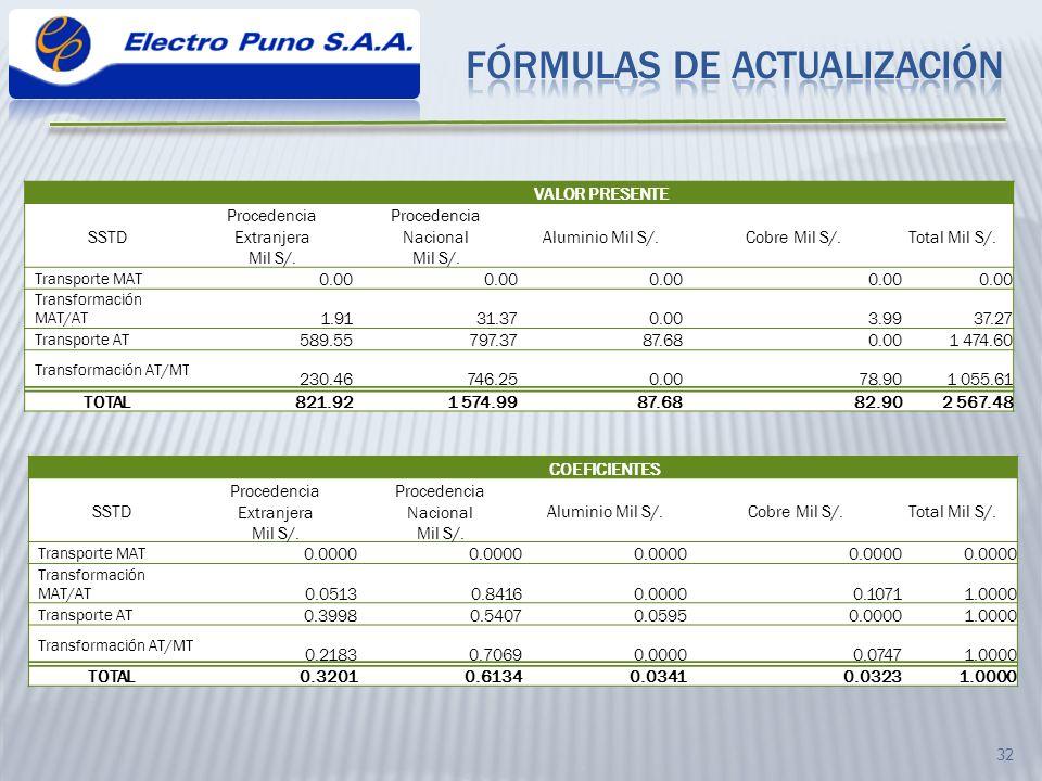 FÓRMULAS DE ACTUALIZACIÓN
