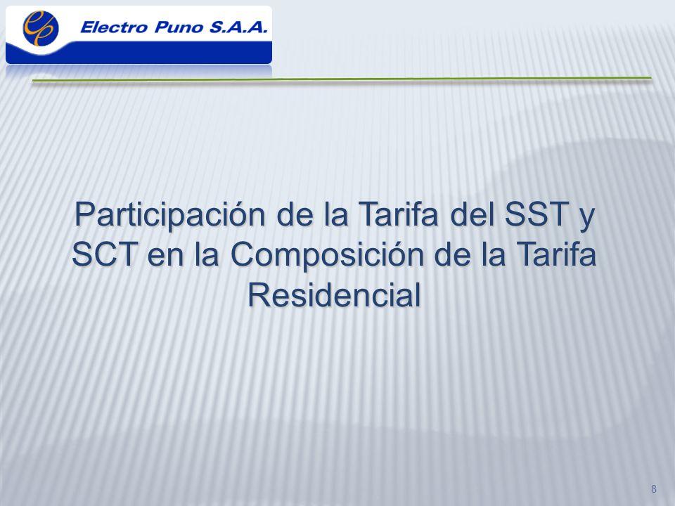 Participación de la Tarifa del SST y SCT en la Composición de la Tarifa Residencial