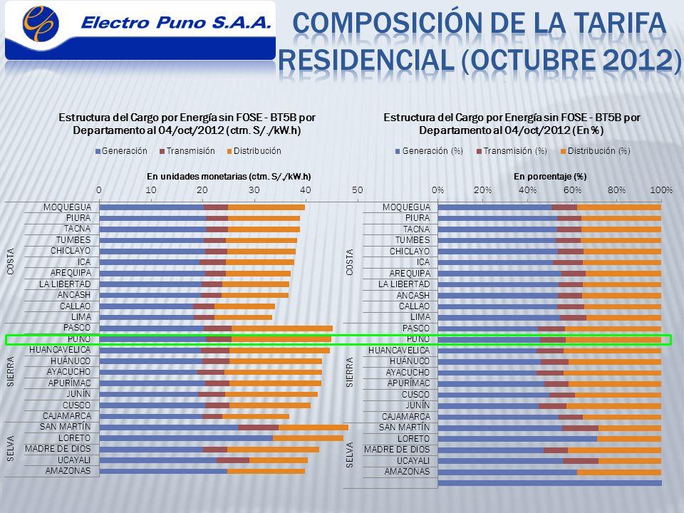 COMPOSICIÓN DE LA TARIFA RESIDENCIAL (octubre 2012)