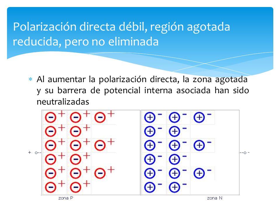 Polarización directa débil, región agotada reducida, pero no eliminada