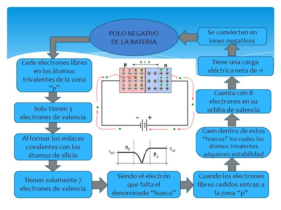 POLO NEGATIVO DE LA BATERIA Se convierten en iones negativos