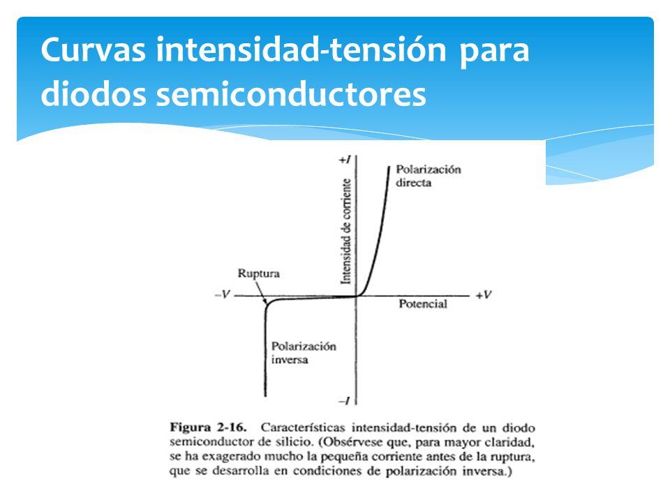 Curvas intensidad-tensión para diodos semiconductores