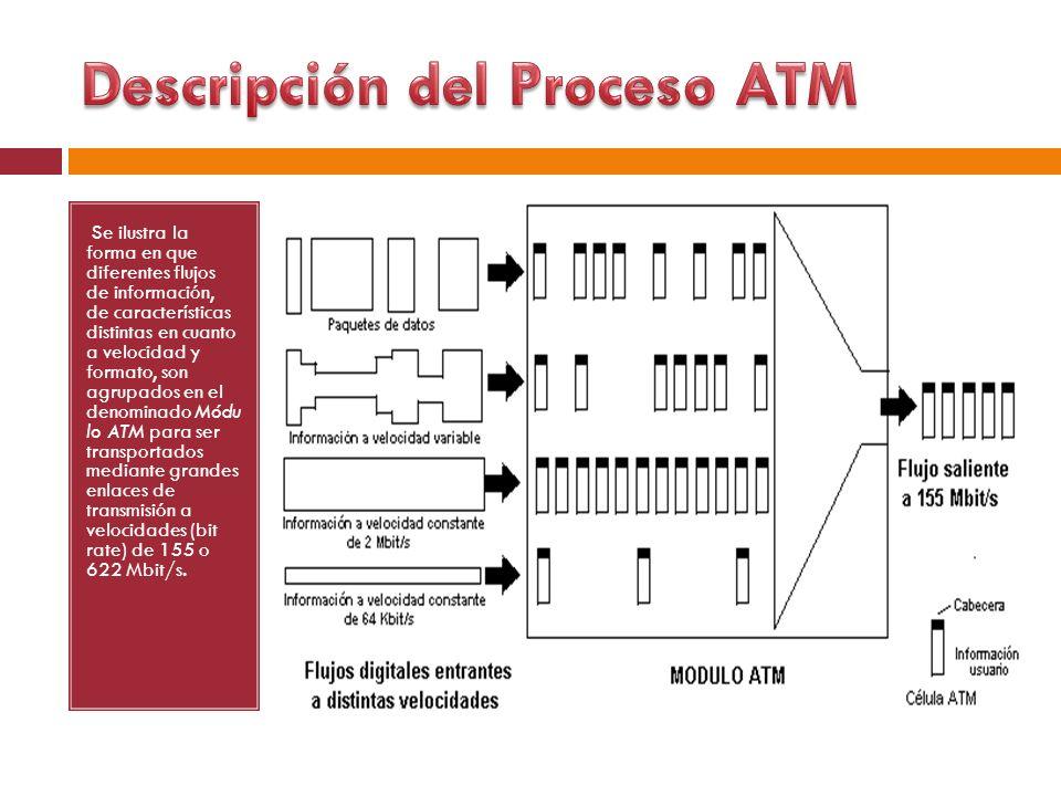 Descripción del Proceso ATM