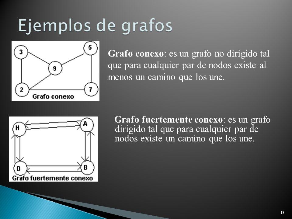 Ejemplos de grafos Grafo conexo: es un grafo no dirigido tal que para cualquier par de nodos existe al menos un camino que los une.