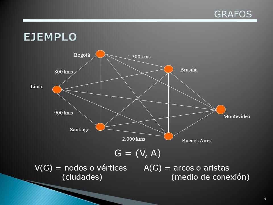 EJEMPLO GRAFOS G = (V, A) V(G) = nodos o vértices (ciudades)