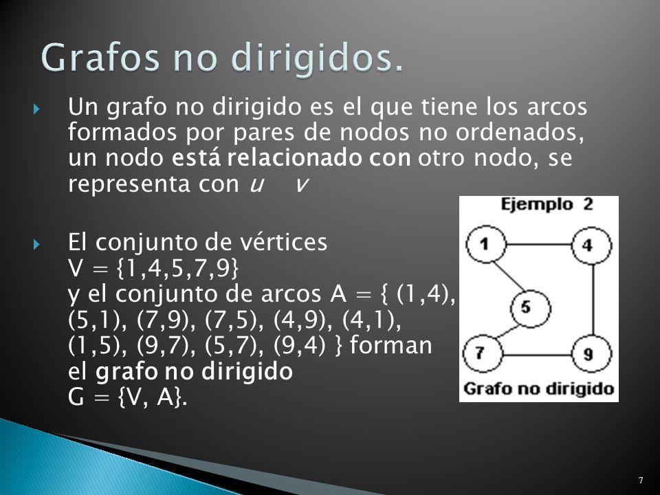 Grafos Grafos no dirigidos.