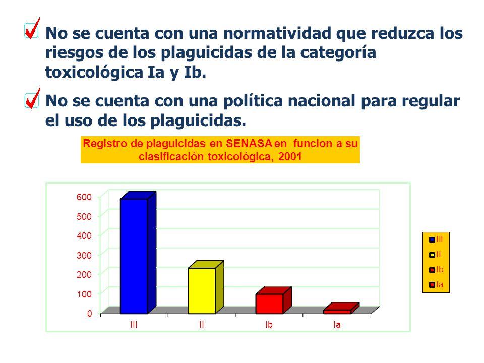 No se cuenta con una normatividad que reduzca los riesgos de los plaguicidas de la categoría toxicológica Ia y Ib.