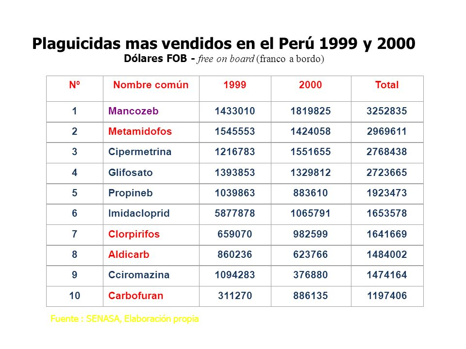 Plaguicidas mas vendidos en el Perú 1999 y 2000